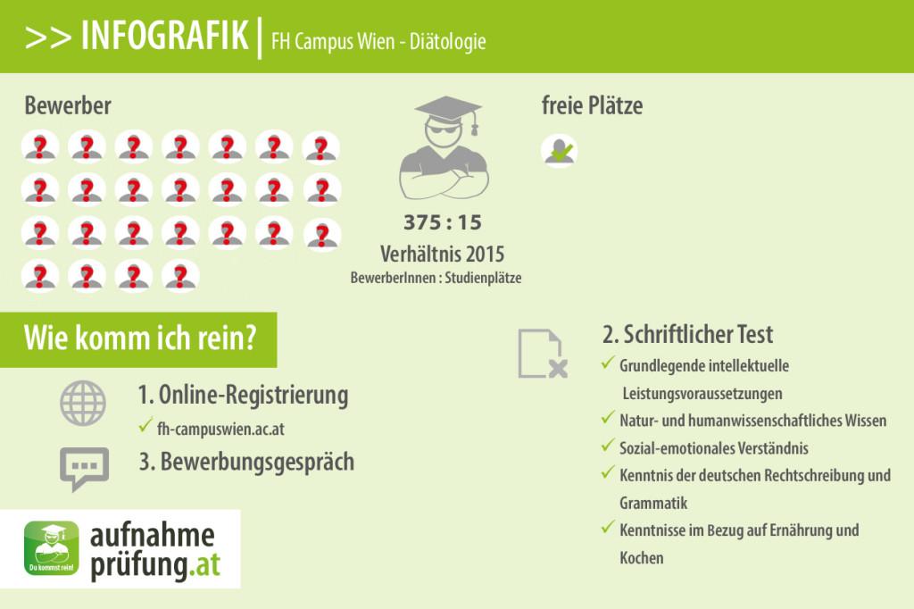 FH Campus Wien Diätologie