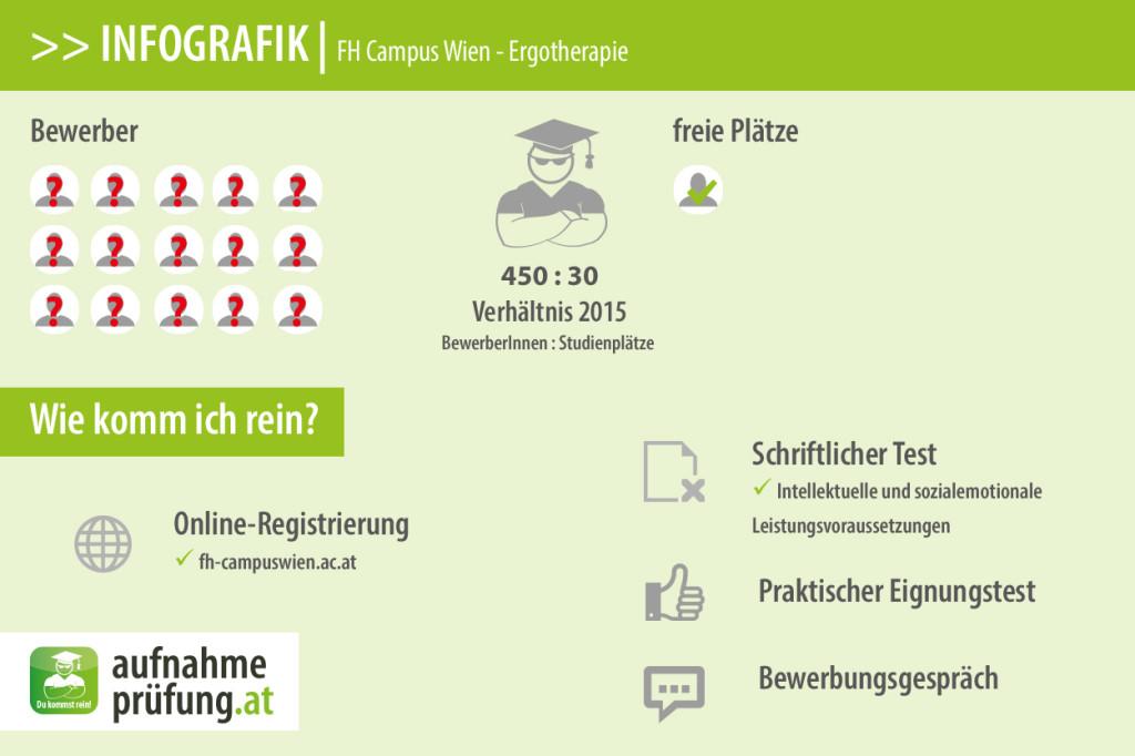 FH Campus Wien Ergotherapie