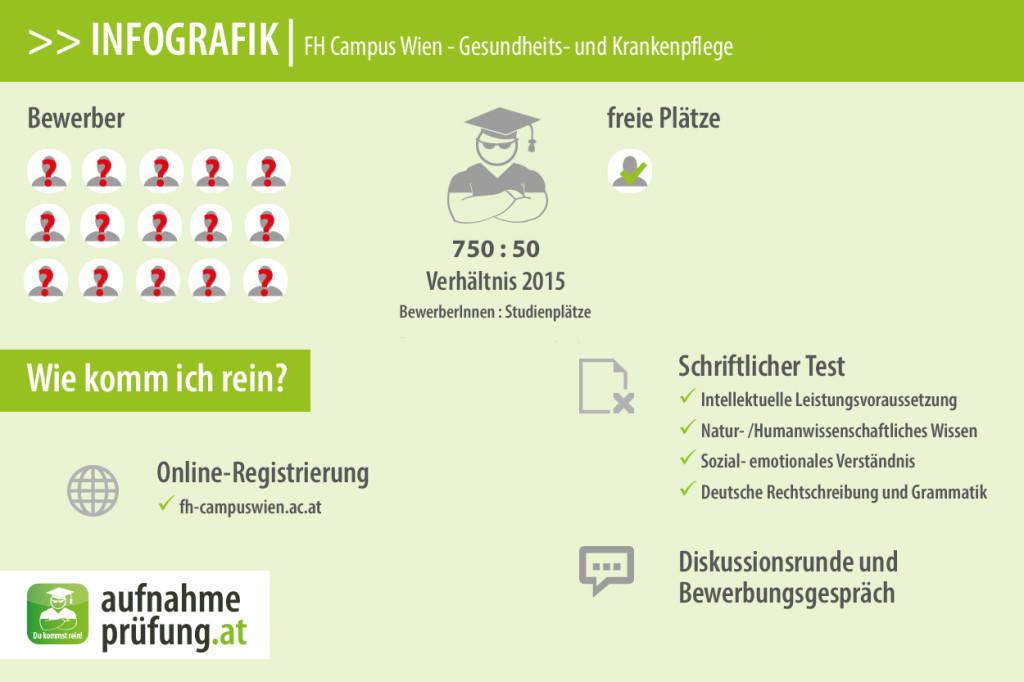FH Campus Wien Gesundheit und Krankenpflege
