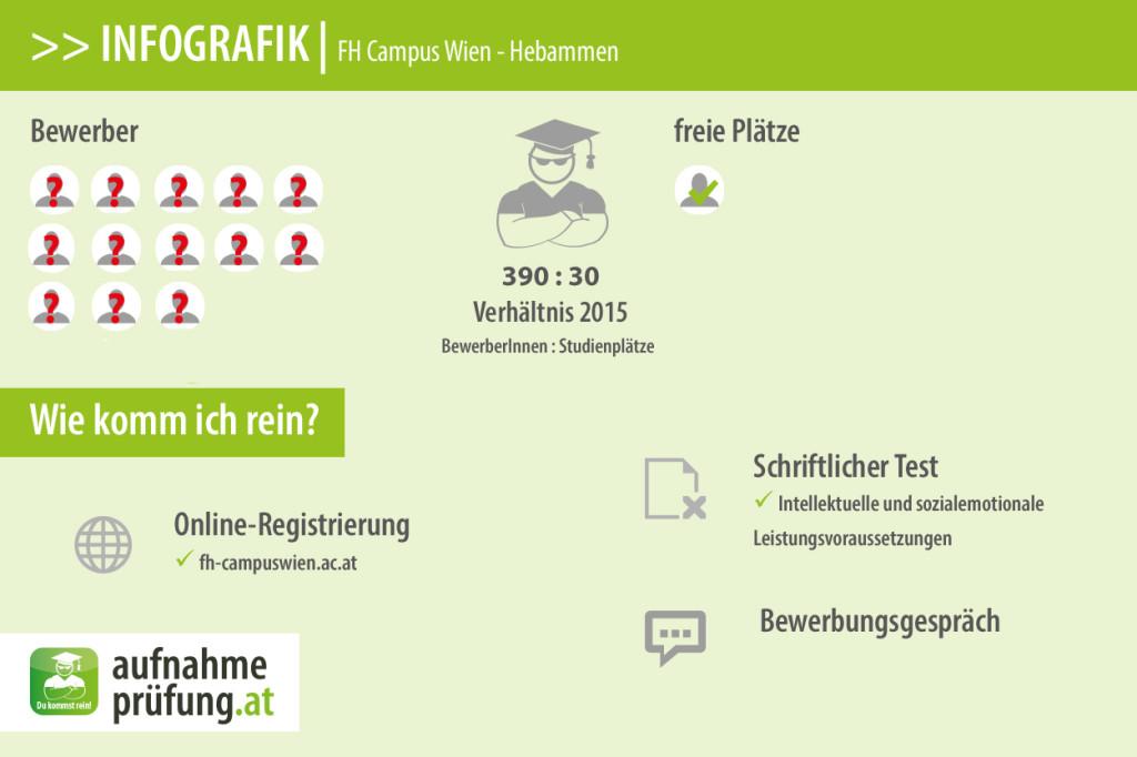 FH Campus Wien Hebammen
