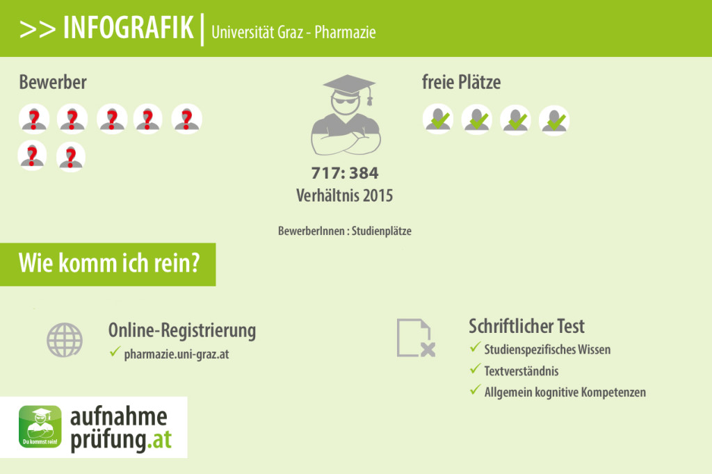 Uni Graz Pharmazie