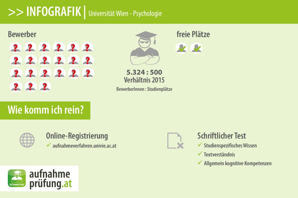 Uni Wien Psychologie