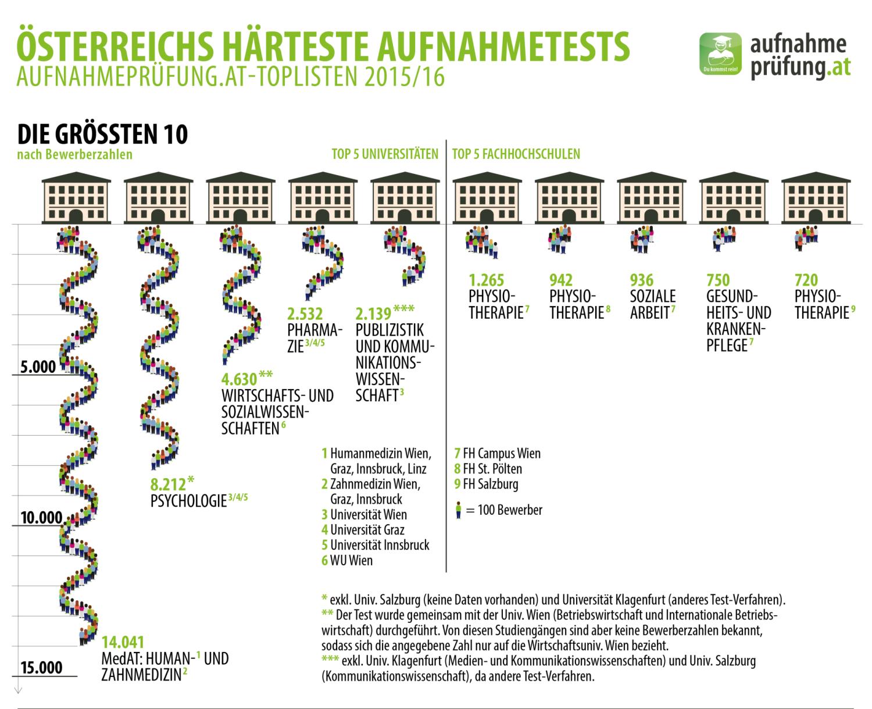 Der MedAT ist Österreichs größter Aufnahmetest