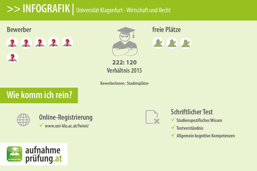 Klagenfurt Wirtschaft & Recht