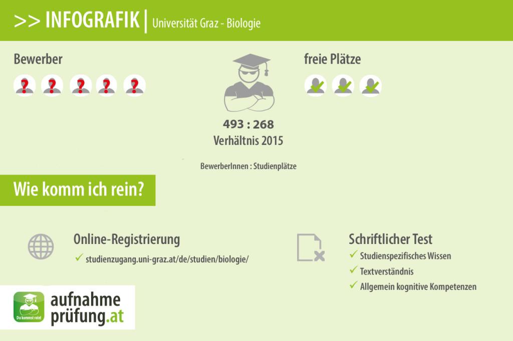biologie Uni Graz