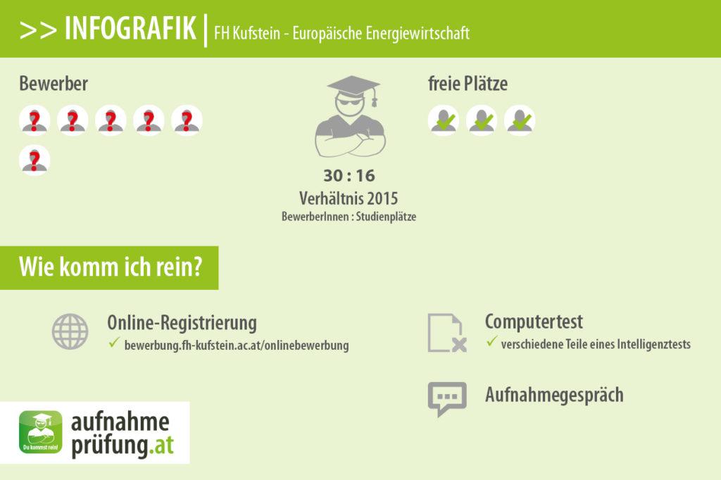 FH Kufstein - Technische Energiewirtschaft (Bewerberzahlen & Platzzahlen)