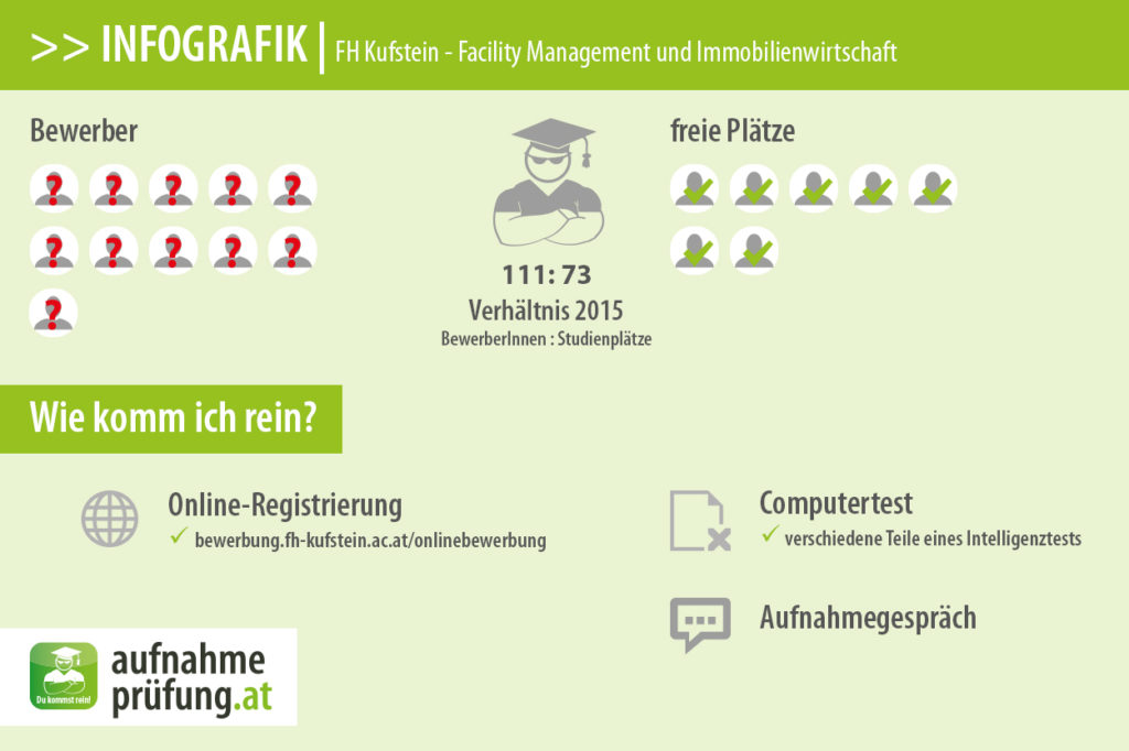FH Kufstein - Facility Management und Immobilienwirtschaft (Bewerberzahlen & Platzzahlen)