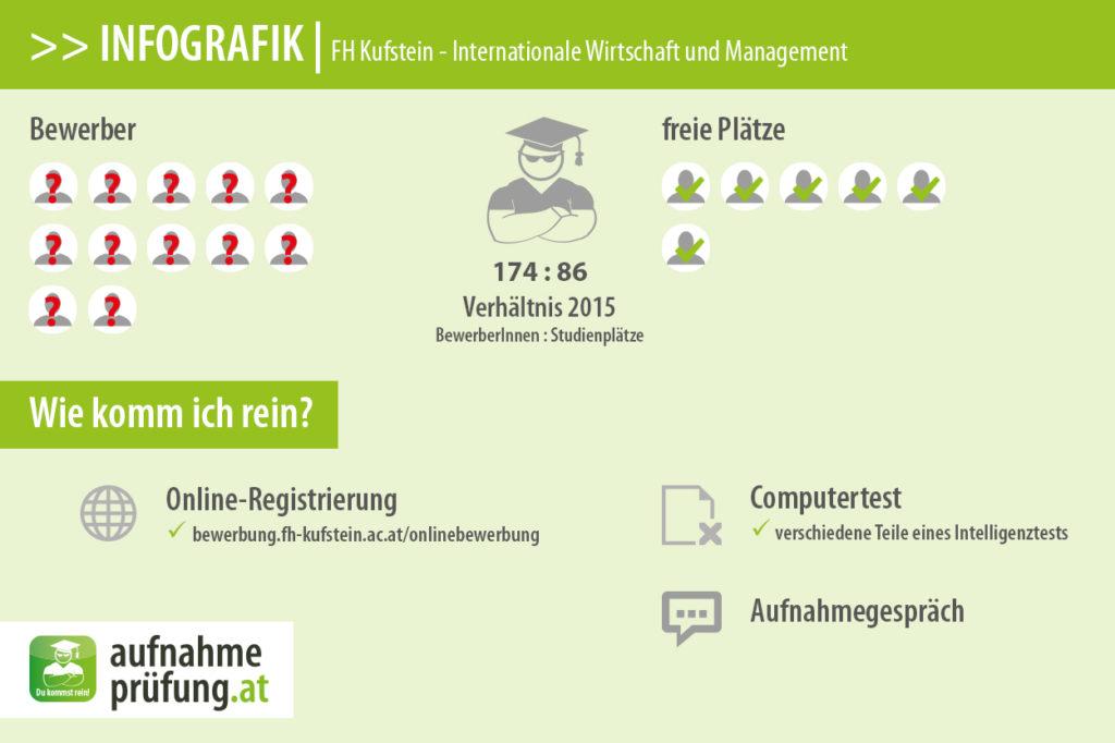 FH Kufstein - Internationale Wirtschaft und Management (Bewerberzahlen & Platzzahlen)