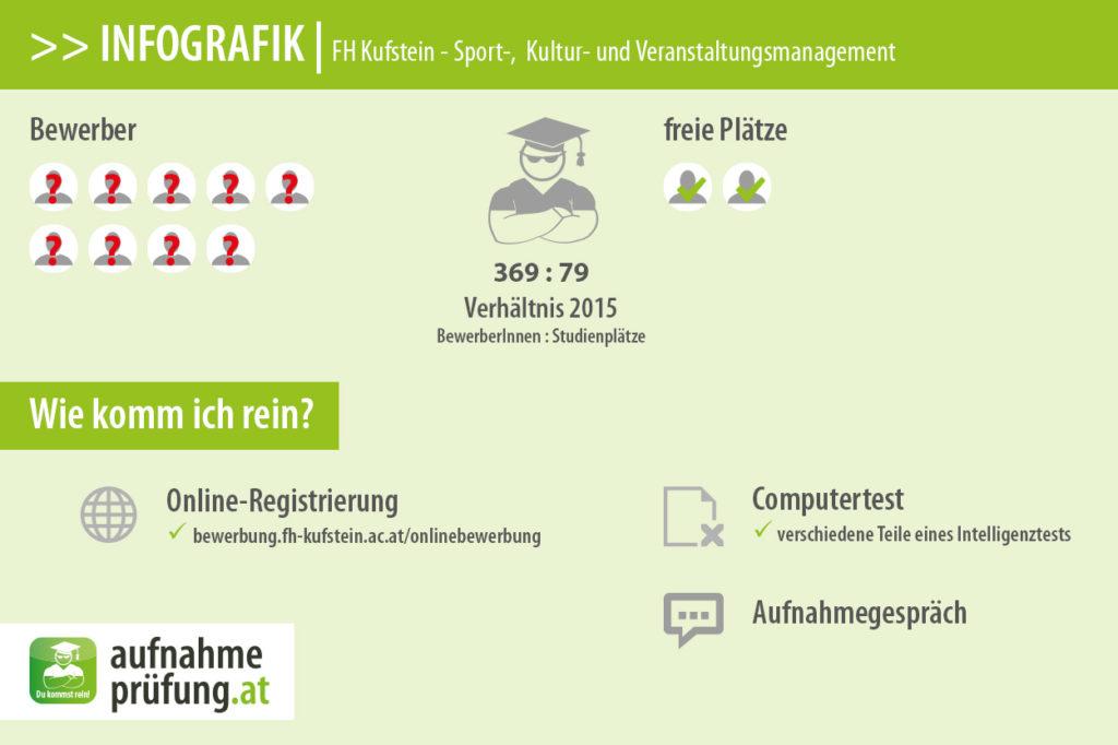 FH Kufstein - Sport-, Kultur- und Veranstaltungsmanagement (Bewerberzahlen & Platzzahlen)