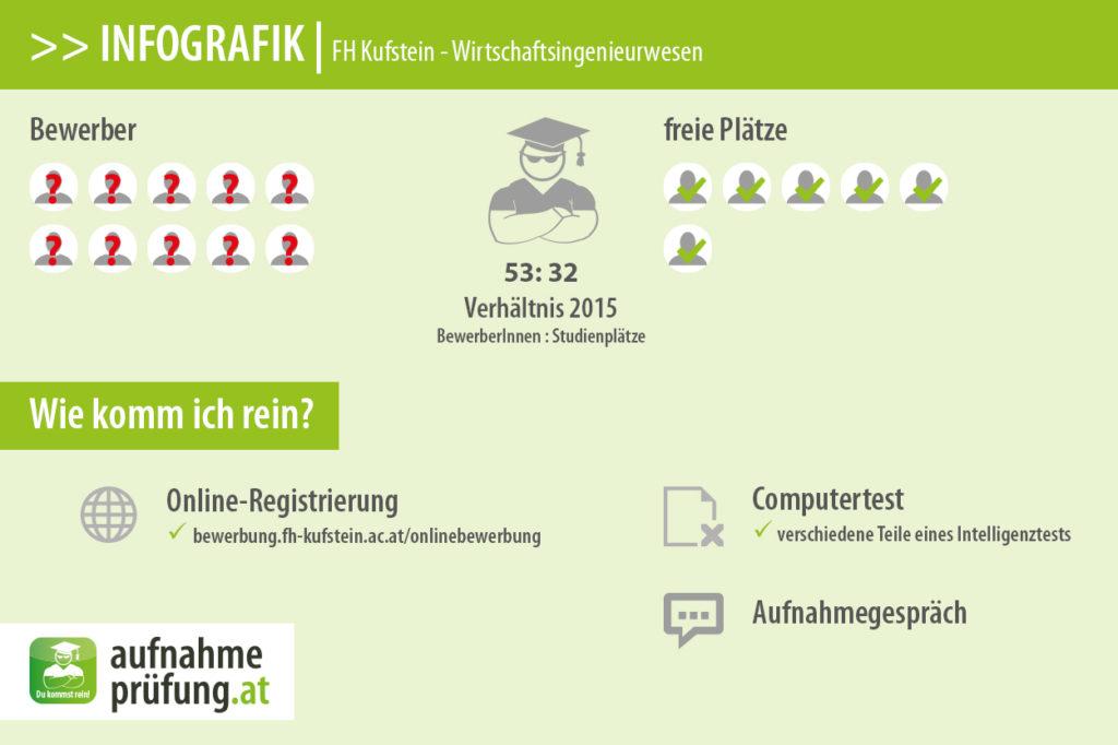 FH Kufstein - Wirtschaftsingenieurwesen (Bewerberzahlen & Platzzahlen)