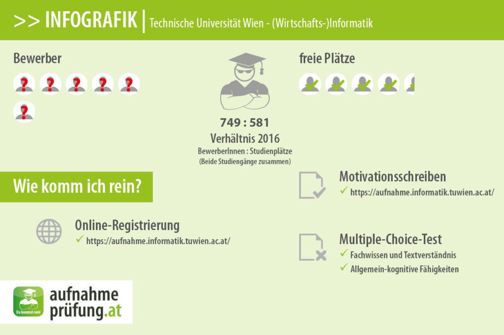 Technische-Universität-Wien_Informatik aufnahmeprüfung
