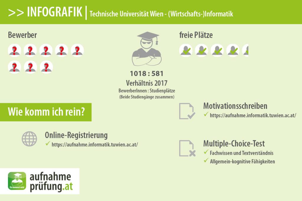 Bewerber und Plätze für (Wirtschafts-)Informatik an der Technischen Universität Wien.