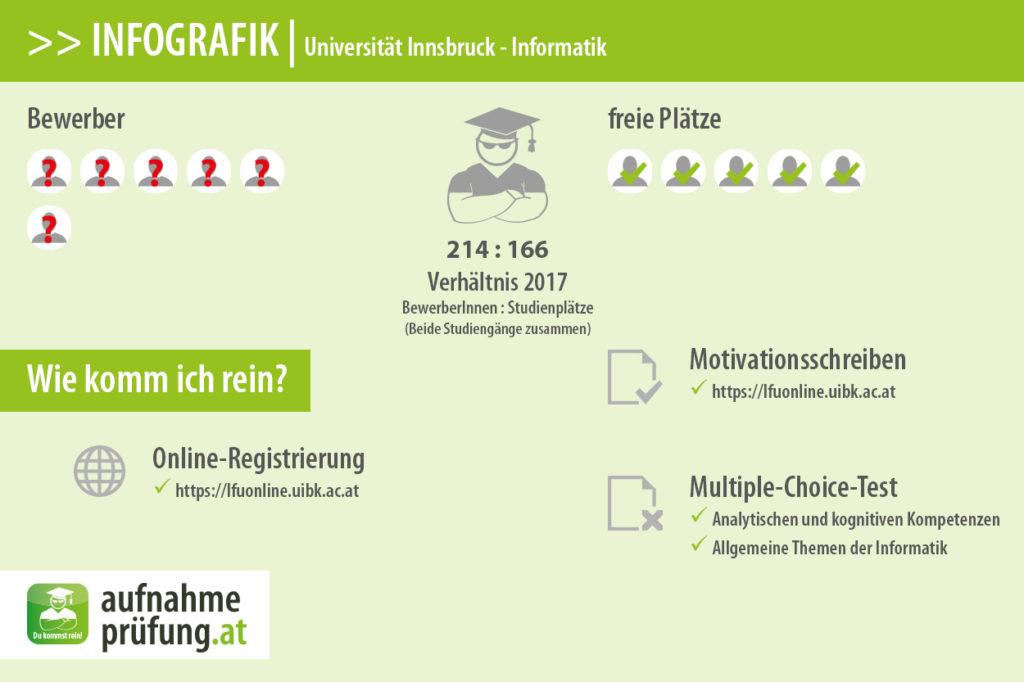 Bewerber und Plätze für Informatik an der Universität Innsbruck.