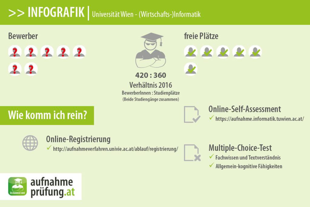 Universität-Wien_Informatik aufnahmeprüfung