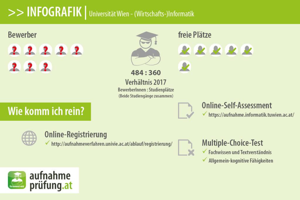 Bewerber und Plätze für (Wirtschafts-)Informatik an der Universität Wien.