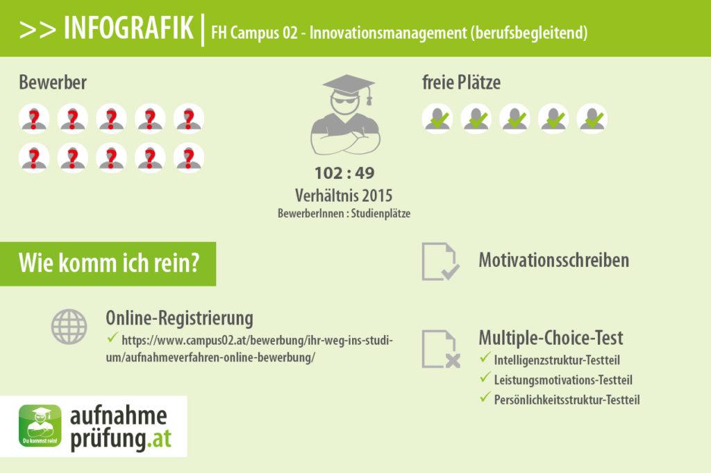 FH Campus 02 Infografik #2: Bewerber und Plätze für Innovationsmanagement 2015