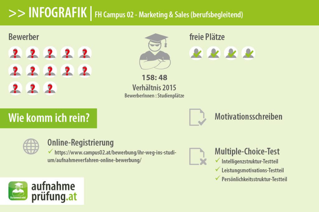 FH Campus 02 Infografik #3: Bewerber und Plätze für Marketing & Sales (berufsbegleitend) 2015