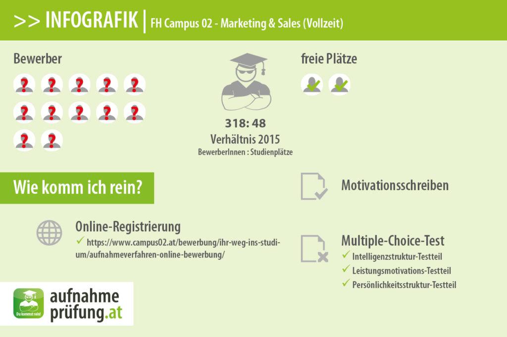 FH Campus 02 Infografik #4: Bewerber und Plätze für Marketing & Sales (Vollzeit) 2015