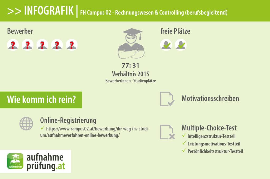 FH Campus 02 Infografik #5: Bewerber und Plätze für Rechnungswesen & Controlling (berufsbegleitend) 2015