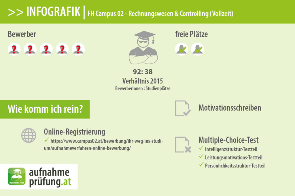 FH Campus 02 Infografik #6: Bewerber und Plätze für Rechnungswesen & Controlling (Vollzeit) 2015