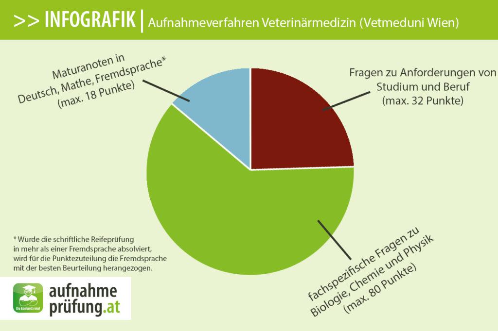 Infografik: Aufnahmeverfahren Veterinärmedizin (Vetmeduni Wien)