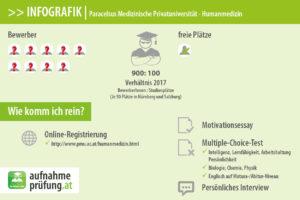Das Aufnahmeverfahren an der PMU