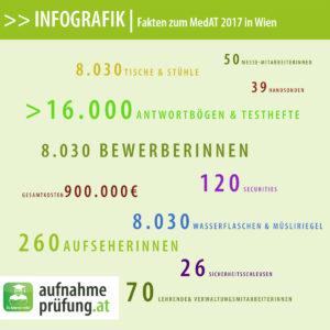 Infografik: Fakten zum MedAT 2017 in Wien