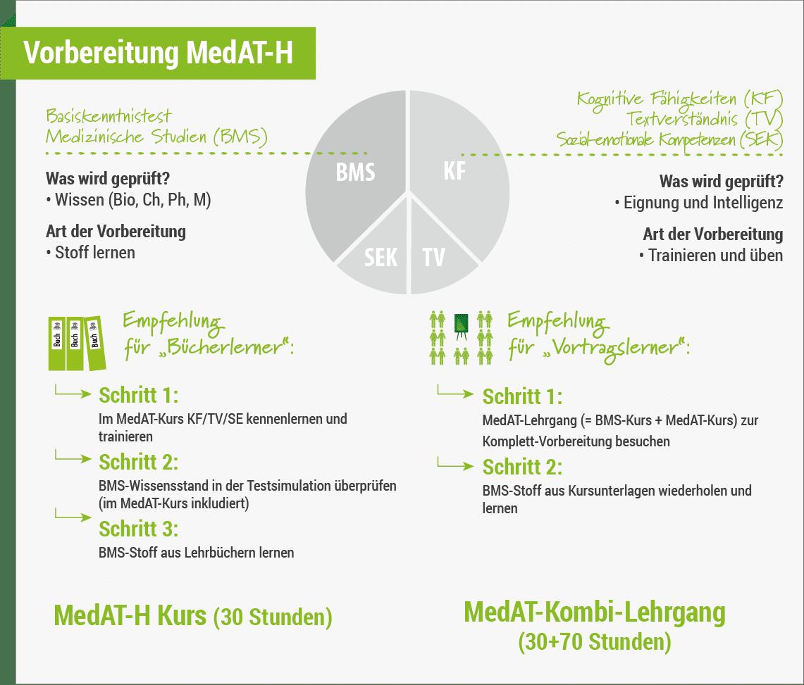 MedAT Vorbereitungskurs Wien | aufnahmeprüfung.at