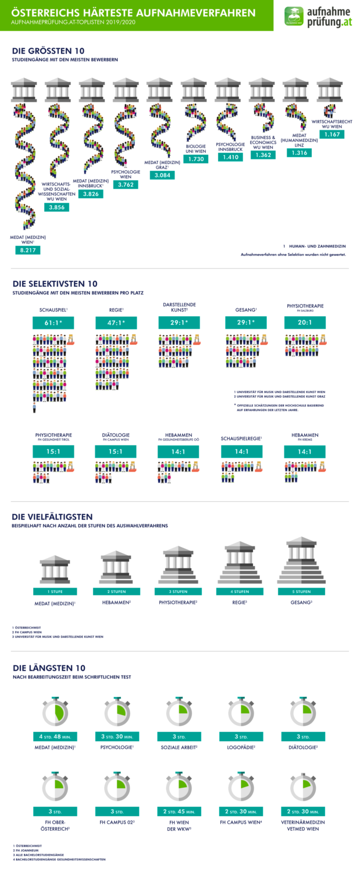 Infografik Aufnahmetest Toplisten 2019/2020
